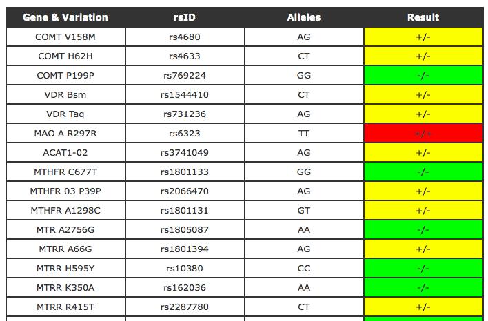 genetic genie third party raw data analysis tools
